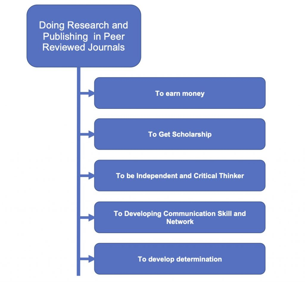 Importance of publishing research papers